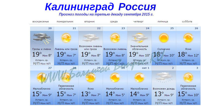 Дневная и ночная температура в Калининграде