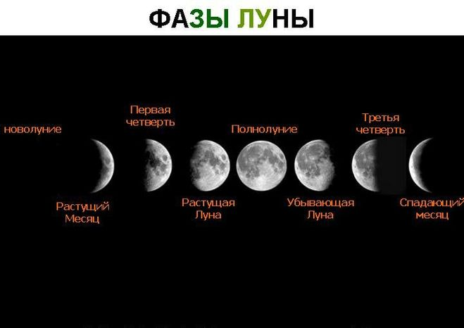 Лунный календарь на январь 2018 года. Новолуние и