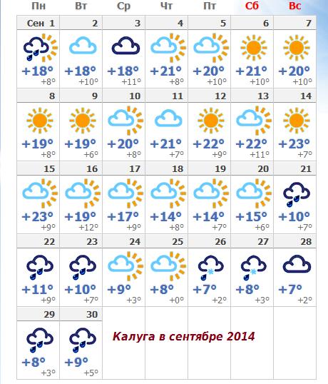 погода в алуште на 14 дней гисметео хорошо подготовиться