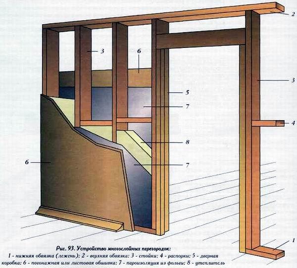 Как сделать деревянную перегородку в комнате своими руками 46