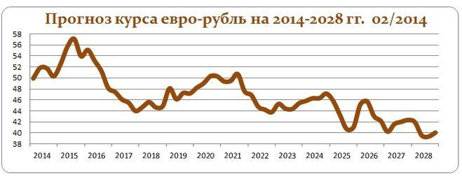 Курс евро до конца 2018 года свежий прогноз