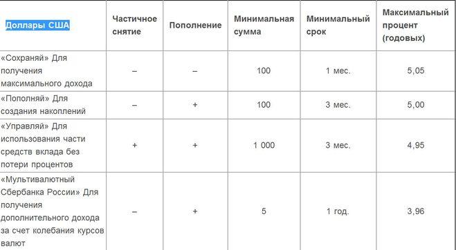 ставки сбербанка декабря 2015