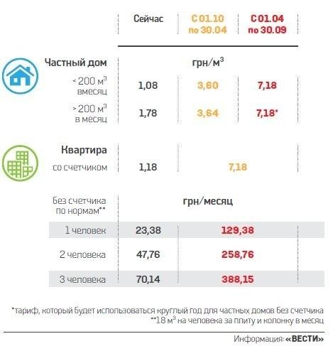 Сколько будет стоить газ для населения в 2018 53
