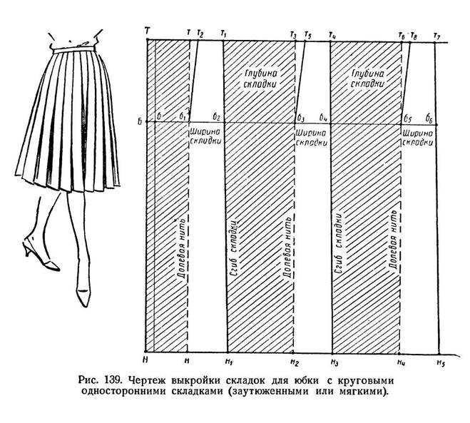 Сшить юбку без выкройки полусолнце 40