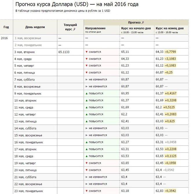 Прогноз курса Доллара (USD) на май 2018 года - PrognozEx