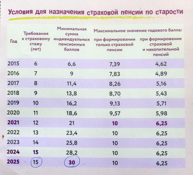 Как считать баллы к пенсии в 2018 году