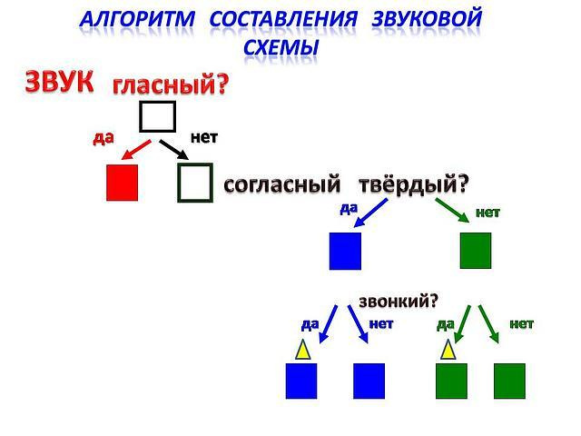 Схема звукового состава слова 1 класс