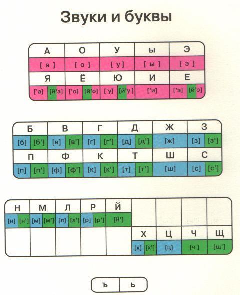 Как сделать звуковую схему слова