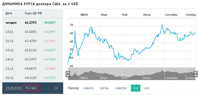 знаю какой курс доллара будет брусовые стойки