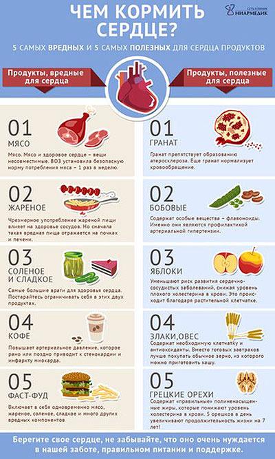 Диета при сердечных заболеваниях для снижения веса