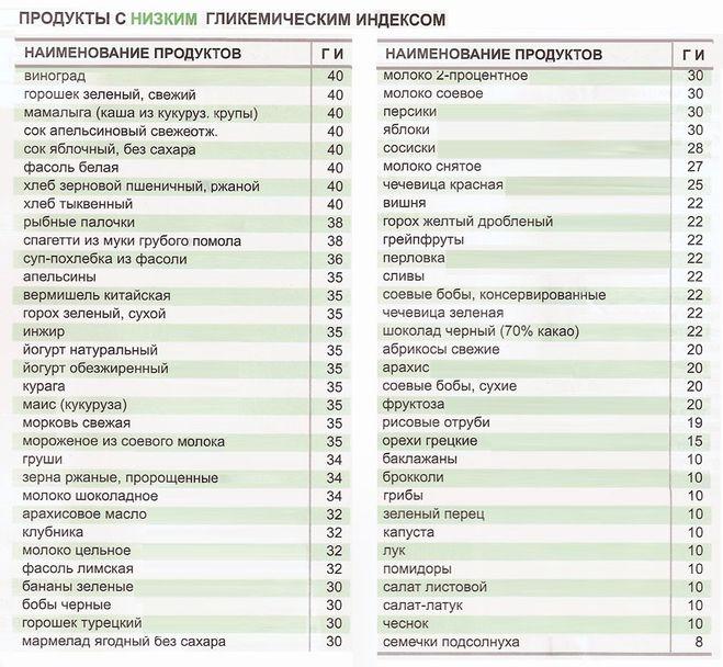 Список продуктов с гликемическим индексом